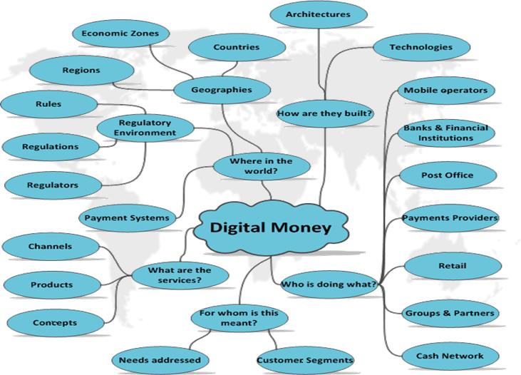 Digital Money Ecosystem